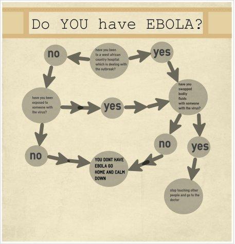 Do YOU have Ebola?